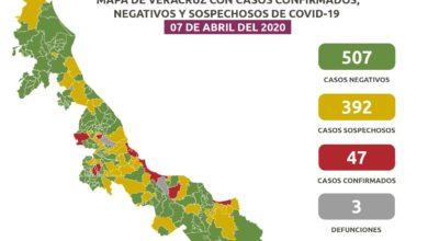 Photo of Suman 47 caso de Covid-19 en Veracruz; hay 392 sospechosos