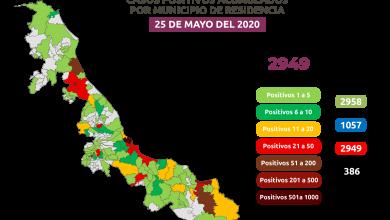 Photo of Veracruz a punto de llegar a los 3 mil casos de Covid-19