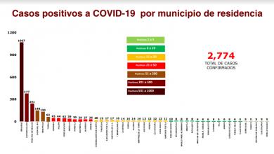 Photo of Son 2,744 los contagiados de COVID-19 en Veracruz