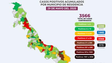 Photo of En Veracruz, los contagios de COVID-19 siguen en aumento: son 3 566 los casos