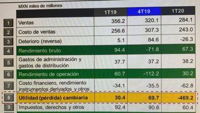 Photo of Pemex pierde 562.2 mil mdp entre enero y marzo