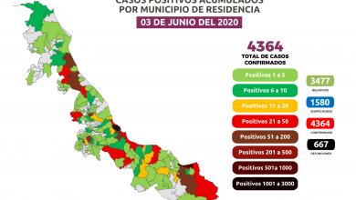 Photo of Acumula Veracruz 4 mil 364 casos de Covid-19 y 667 defunciones