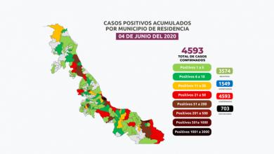 Photo of Contagios de COVID-19 llegan a los 4 593 en Veracruz