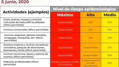 Photo of Así funcionará el Semáforo Sanitario la próxima semana