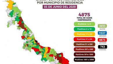 Photo of Veracruz continúa en semáforo rojo con 4 875 casos de COVID-19