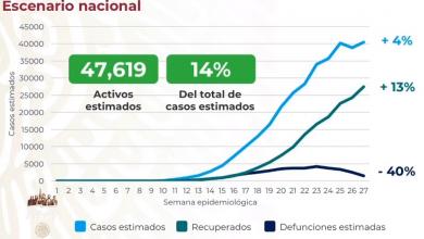 Photo of Pese a disminución de contagios, muertos por Covid-19 casi suman 36 mil