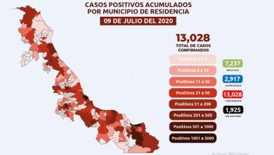 Photo of Veracruz se mantiene en semáforo rojo con 13 mil 28 casos de COVID-19