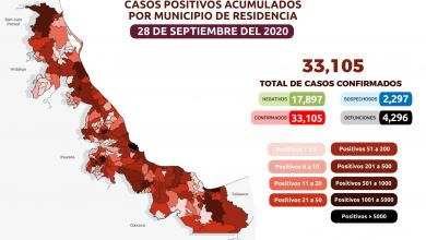 Photo of Acumula Veracruz 4 mil 296 muertos por Covid-19 en en 166 municipios