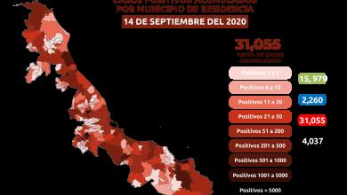 Photo of A horas del Grito, Xalapa y Puerto suman casi el 30% de casos totales por Covid en el Estado