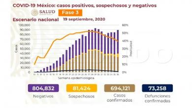 Photo of Llega México a las 73 mil 258 defunciones por Covid-19