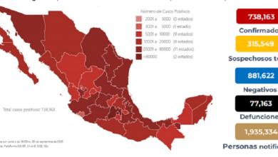 Photo of México suma 738 mil casos de Covid y 77 mil muertes