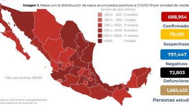 Photo of Se confirman 60 mil 954 casos de COVID-19 en México