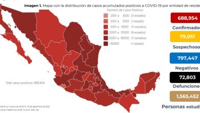 Photo of Se confirman 60 mil 954 casos de COVID-19 en México