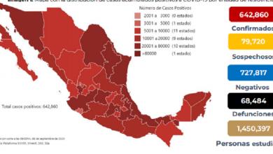 Photo of México suma 68 mil 484 muertes por Covid-19