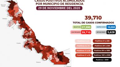 Photo of Aumentan a 39 mil 710 los casos confirmados de COVID-19 en Veracruz