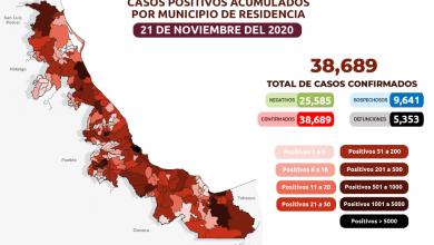 Photo of Ascienden a 38 mil 689 los casos acumulados de Covid-19 en Veracruz