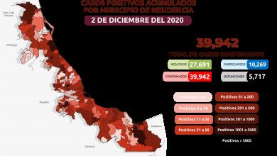 Photo of Acumula Veracruz 5 mil 717  muertos por coronavirus en 185 municipios