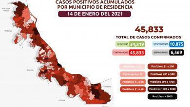 Photo of Reportan 287 nuevos casos de Covid-19 en Veracruz