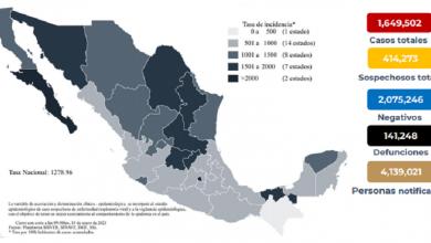 Photo of México suma 1 millón 649 mil 502 casos de Covid-19