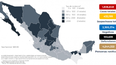 Photo of Salud registra 153 mil 639 muertes por Covid-19