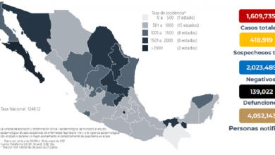 Photo of México registra 139 mil muertes por COVID-19