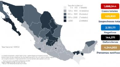 Photo of México suma mil 539 muertos y 20 mil 545 contagios en un día