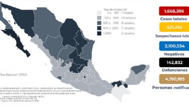 Photo of México registró 142 mil 832 muertes por COVID-19