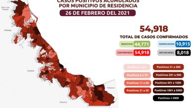 Photo of Los casos acumulados de Covid-19 en Veracruz llegan a los 54 mil 918