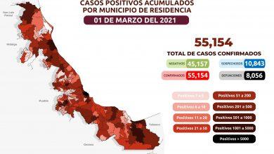 Photo of Acumula Veracruz 55 mil 154 casos de Covid-19; solo tres municipios están libres del virus