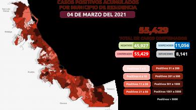 Photo of Reportan 99 nuevos casos de Covid-19 y 27 fallecimientos más en Veracruz