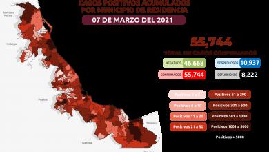 Photo of 55 mil 744 casos de Covid-19 en Veracruz a días de iniciar vacunación