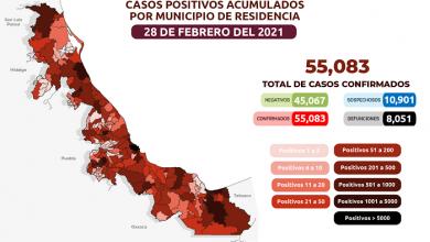 Photo of Llegan a 55 mil 83 los casos acumulados de Covid-19 en Veracruz